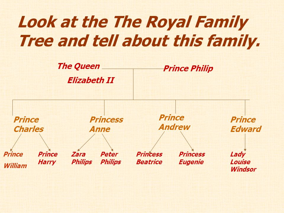 Look at the The Royal Family Tree and tell about this family.