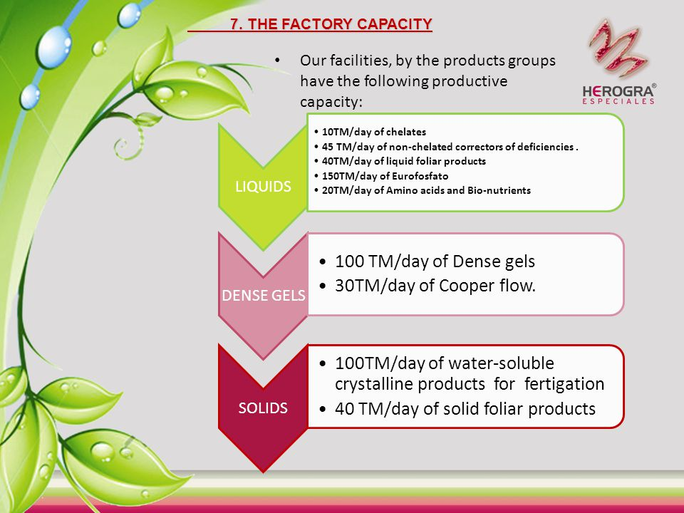 7. THE FACTORY CAPACITY Our facilities, by the products groups have the following productive capacity: