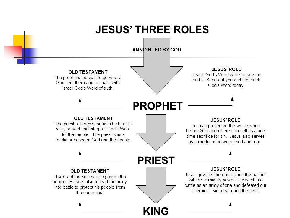 JESUS' THREE ROLES PROPHET PRIEST KING