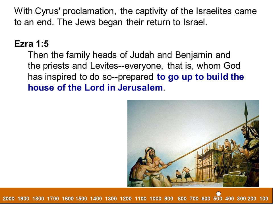 With Cyrus proclamation, the captivity of the Israelites came