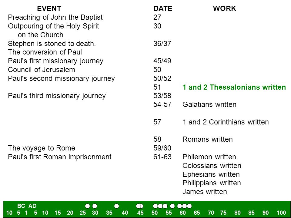 EVENT DATE WORK Preaching of John the Baptist 27. Outpouring of the Holy Spirit 30.