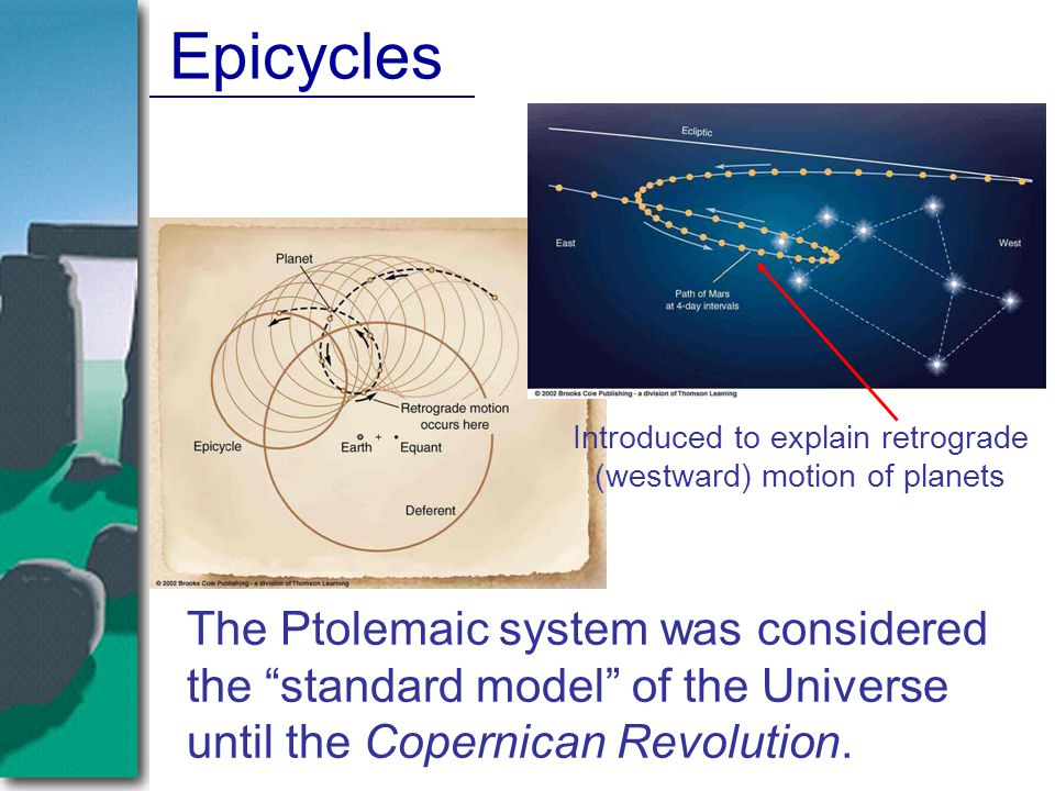 Introduced to explain retrograde (westward) motion of planets