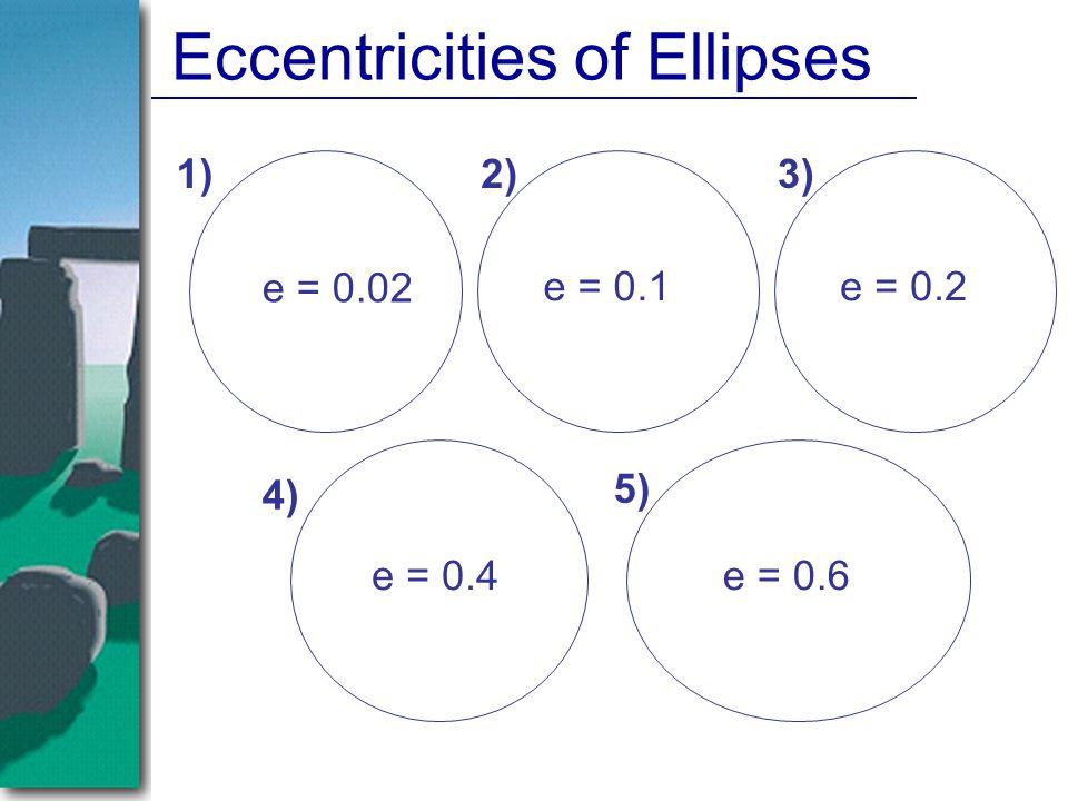 Eccentricities of Ellipses