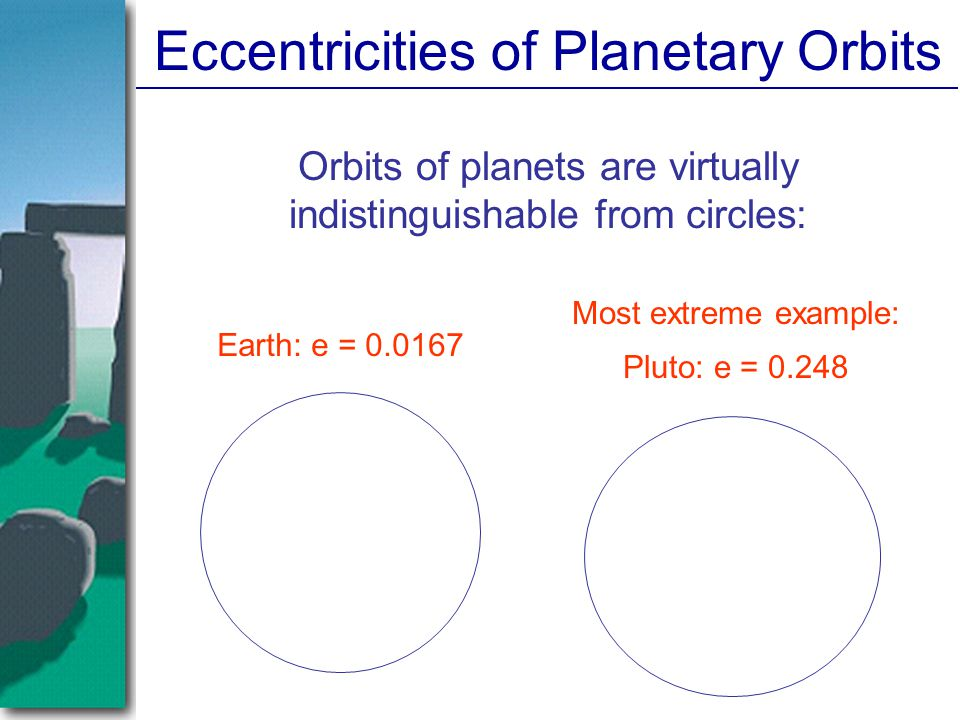 Eccentricities of Planetary Orbits