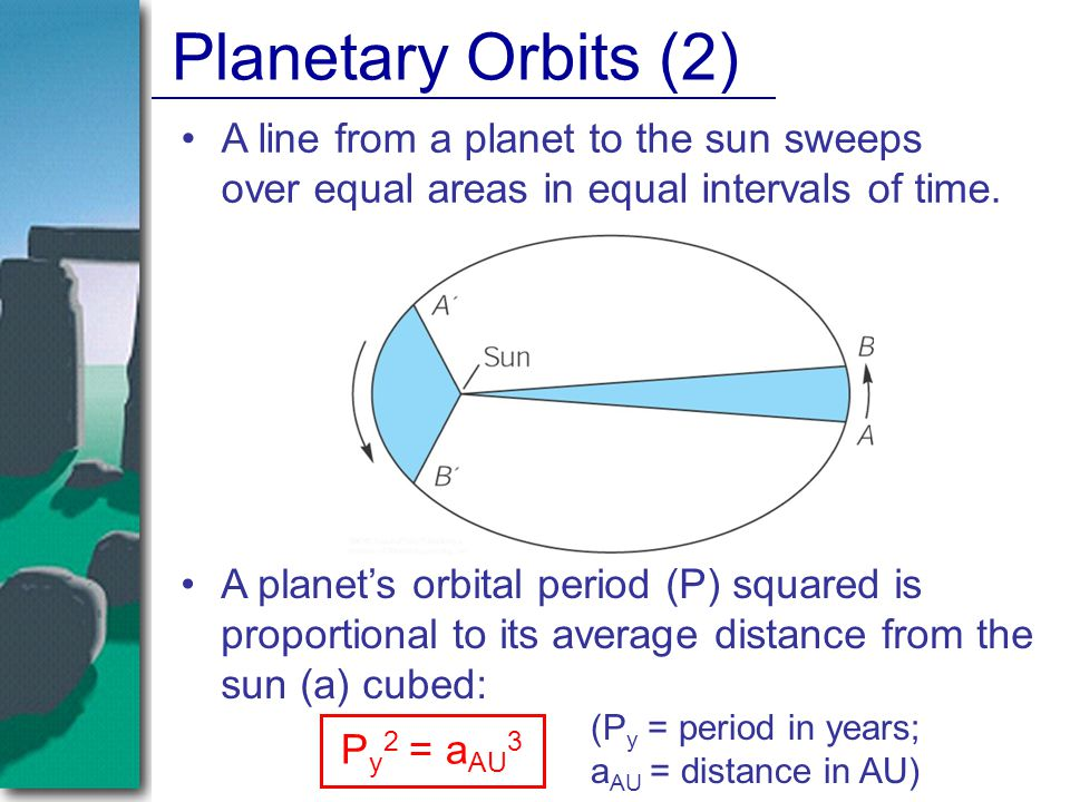 Planetary Orbits (2) A line from a planet to the sun sweeps over equal areas in equal intervals of time.