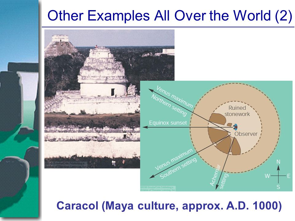 Other Examples All Over the World (2)