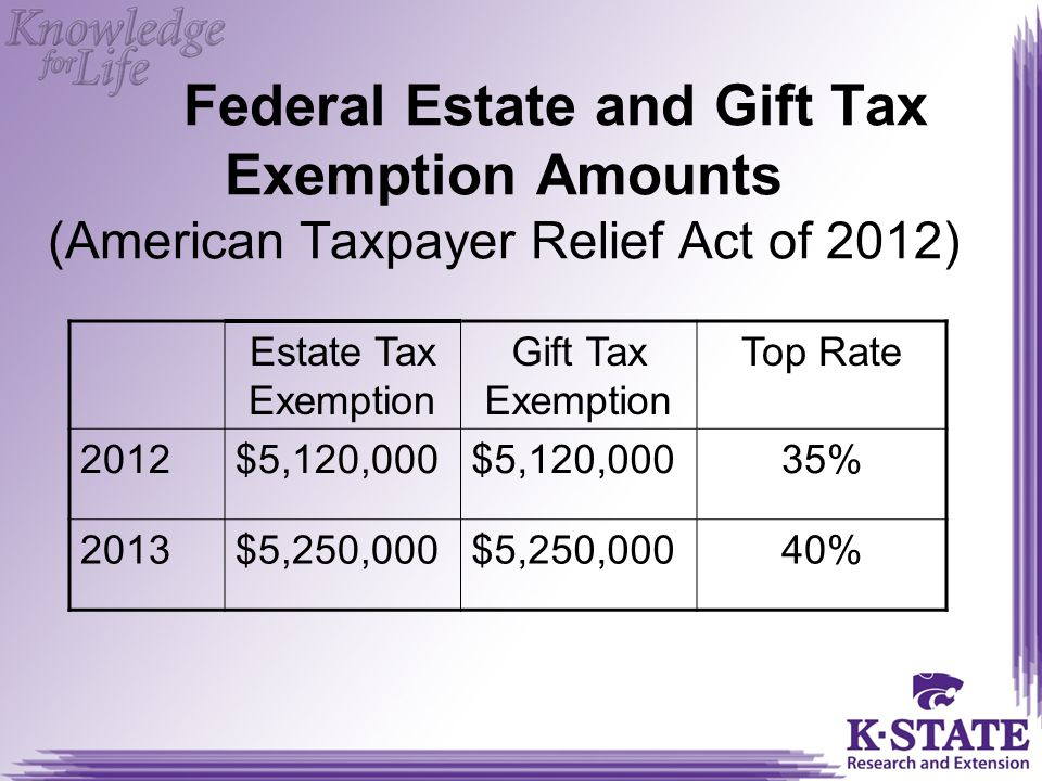 Federal Estate and Gift Tax Exemption Amounts (American Taxpayer Relief Act of 2012)