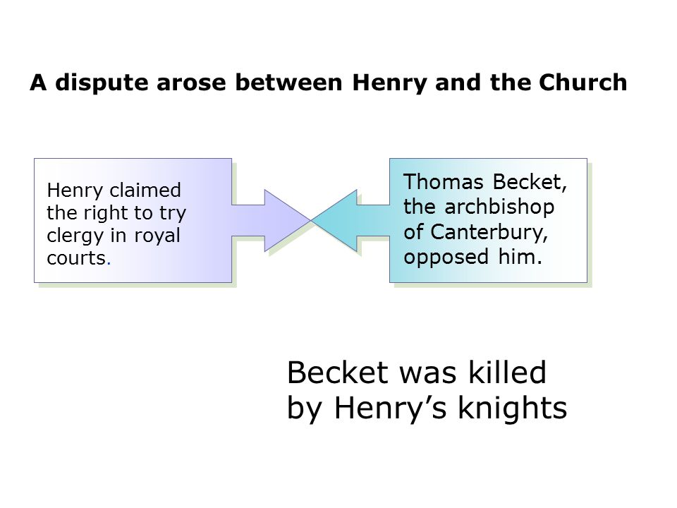Becket was killed by Henry's knights