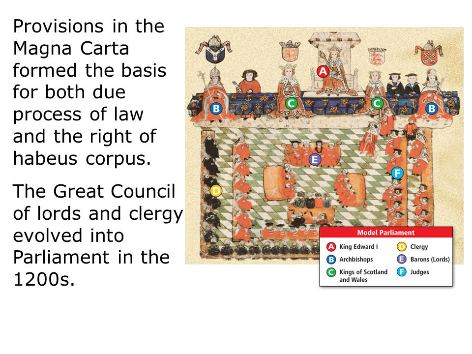Provisions in the Magna Carta formed the basis for both due process of law and the right of habeus corpus.