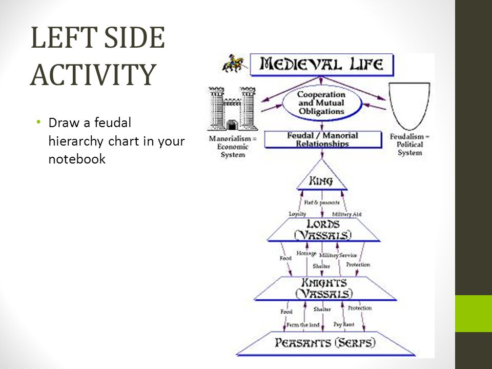 LEFT SIDE ACTIVITY Draw a feudal hierarchy chart in your notebook