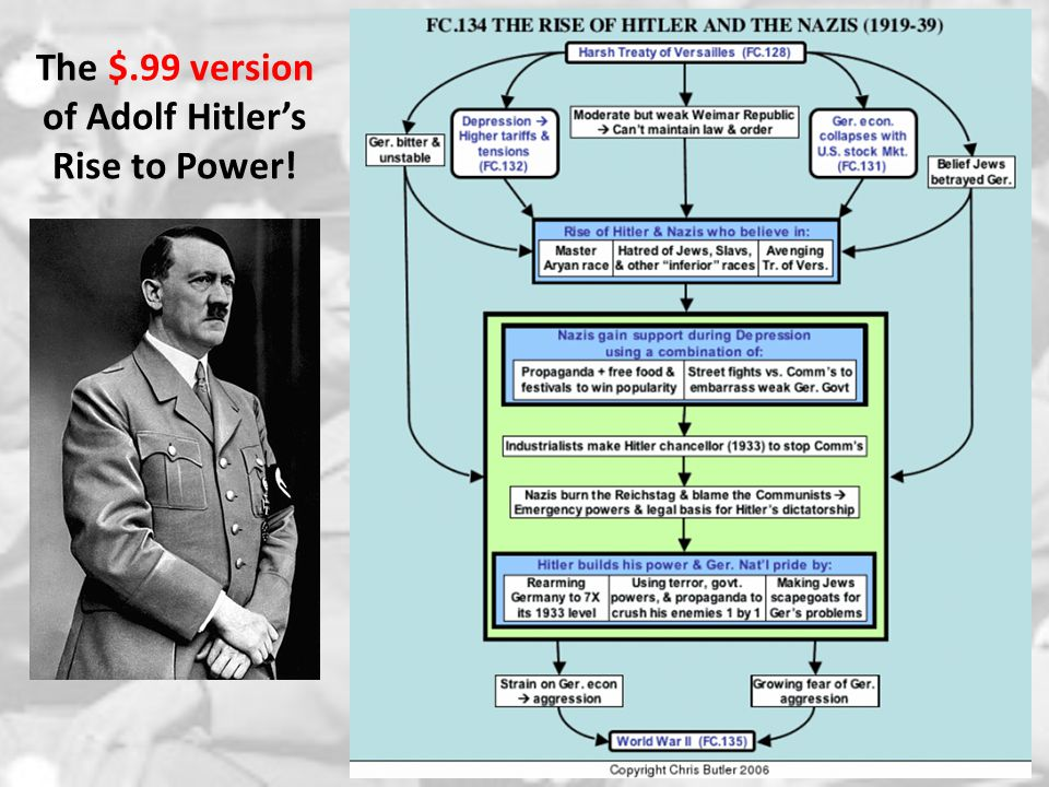 The $.99 version of Adolf Hitler's Rise to Power!