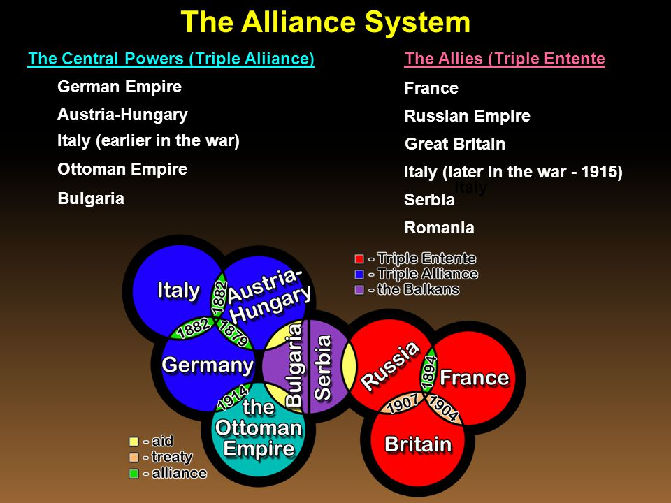 The Central Powers (Triple Aliiance)