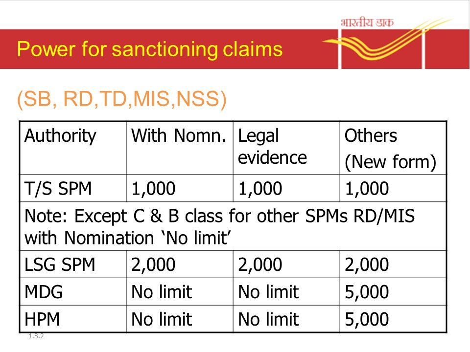 Power for sanctioning claims (SB, RD,TD,MIS,NSS)