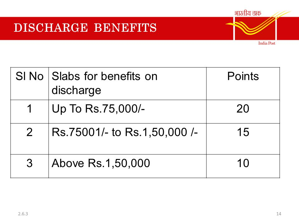 Slabs for benefits on discharge Points 1 Up To Rs.75,000/- 20 2
