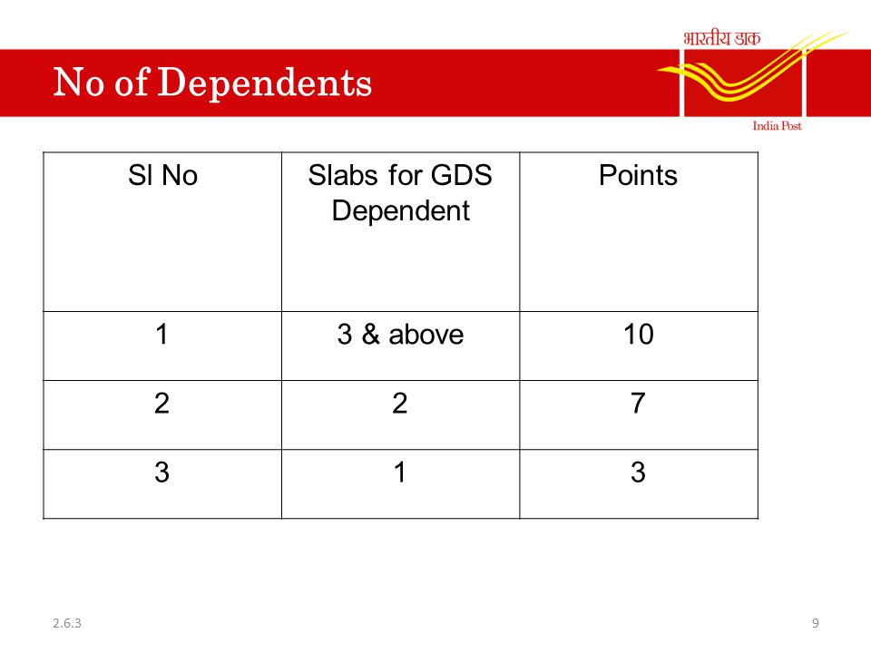 Slabs for GDS Dependent