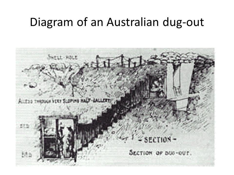 Diagram of an Australian dug-out