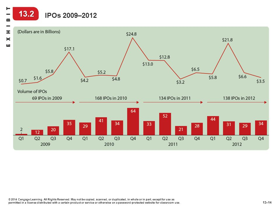 13.2 IPOs 2009–2012.