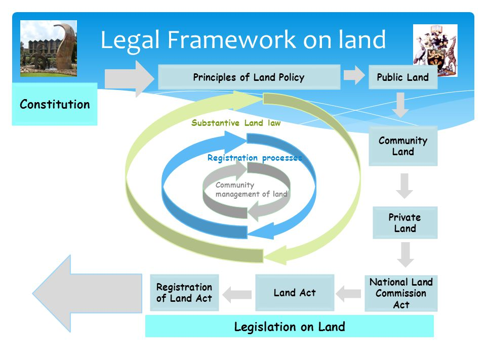Legal Framework on land