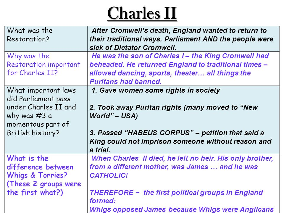 Charles II What was the Restoration