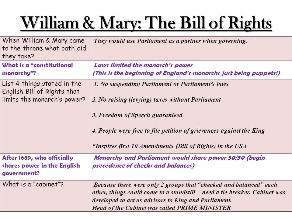 William & Mary: The Bill of Rights