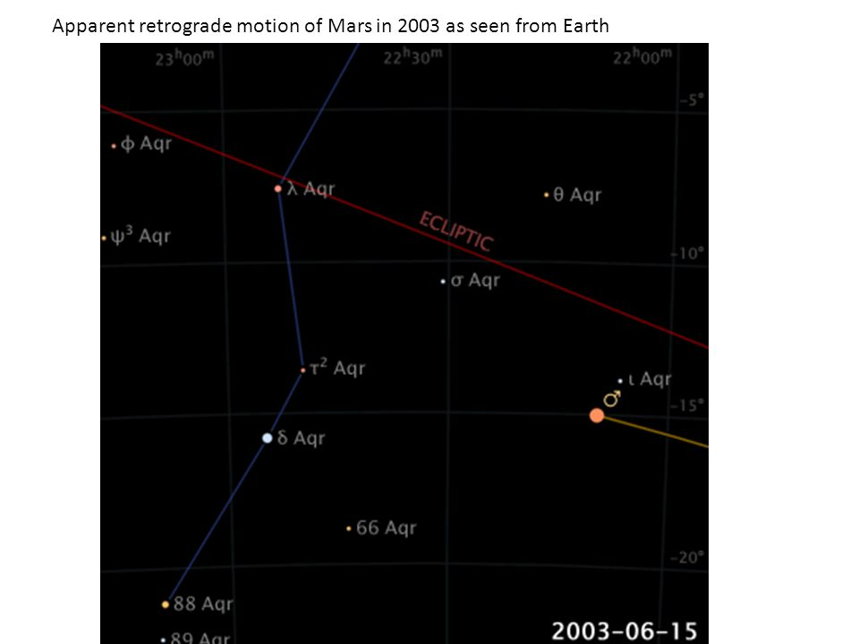 Apparent retrograde motion of Mars in 2003 as seen from Earth