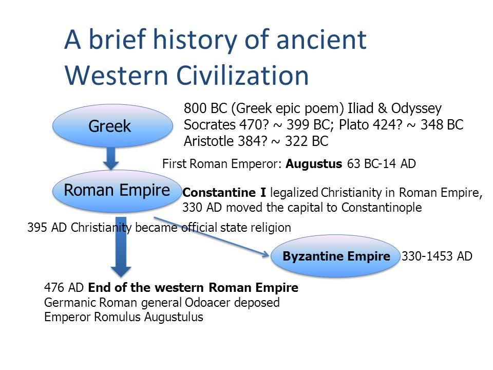 A brief history of ancient Western Civilization