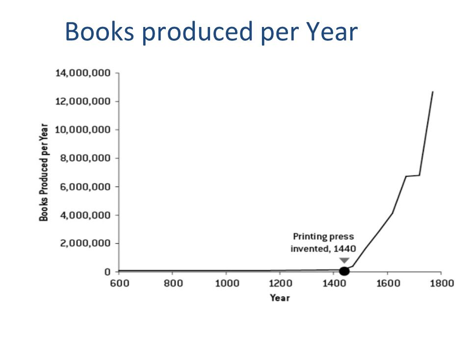 Books produced per Year