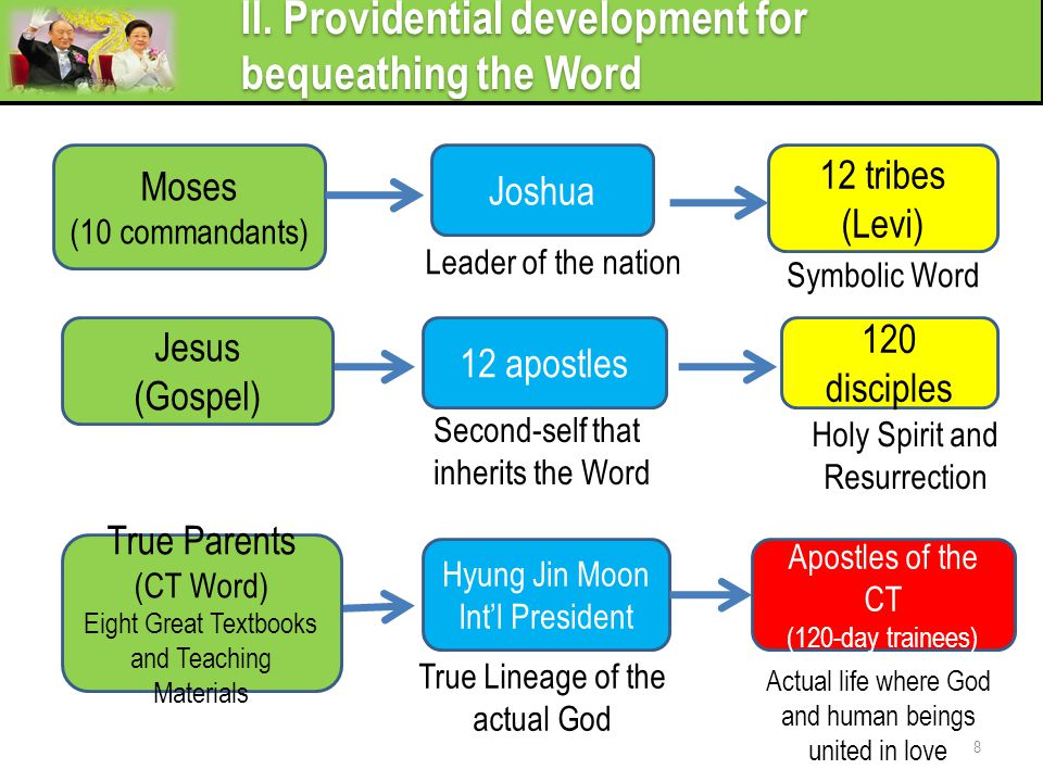 II. Providential development for bequeathing the Word
