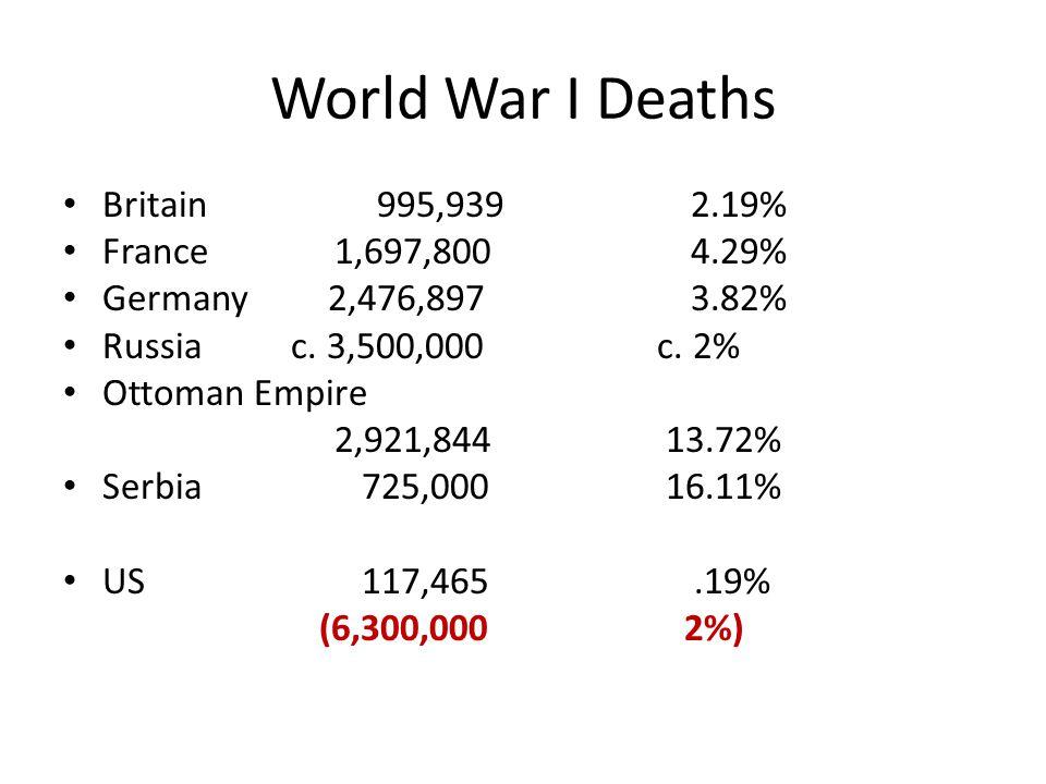 World War I Deaths Britain 995,939 2.19% France 1,697,800 4.29%