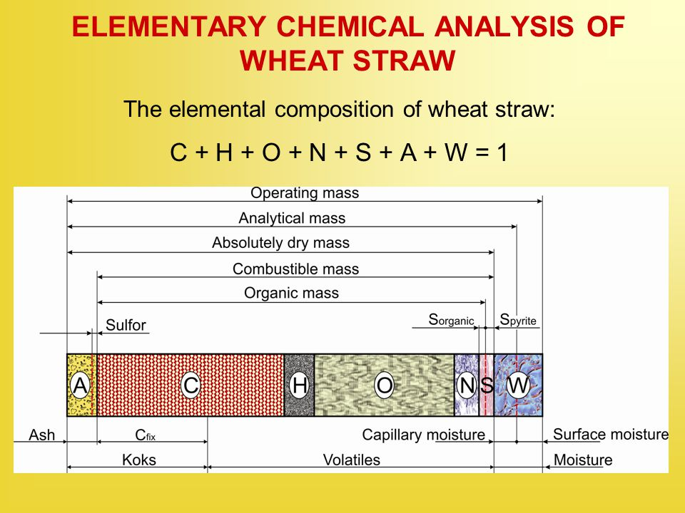 ELEMENTARY CHEMICAL ANALYSIS OF WHEAT STRAW