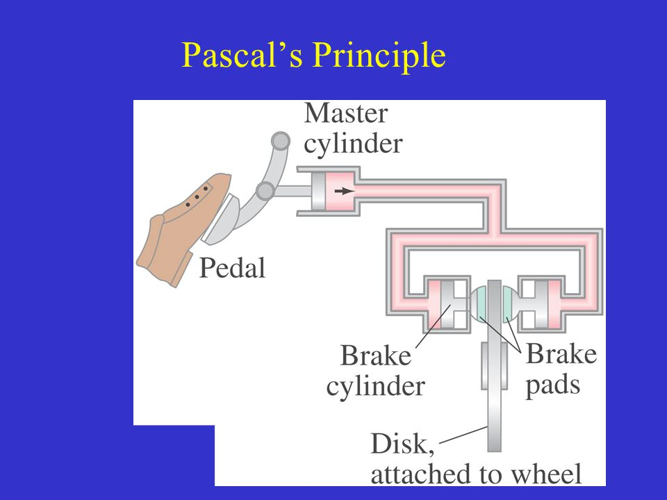 Pascal's Principle Figure 13-9.