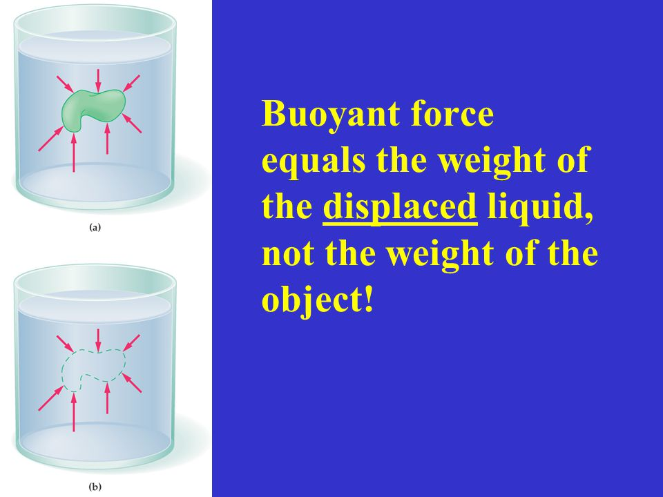 Buoyant force equals the weight of the displaced liquid, not the weight of the object!
