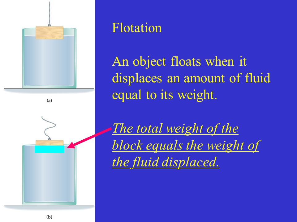 Flotation An object floats when it displaces an amount of fluid equal to its weight.