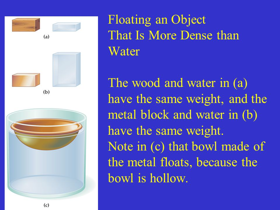 Floating an Object That Is More Dense than Water The wood and water in (a) have the same weight, and the metal block and water in (b) have the same weight.