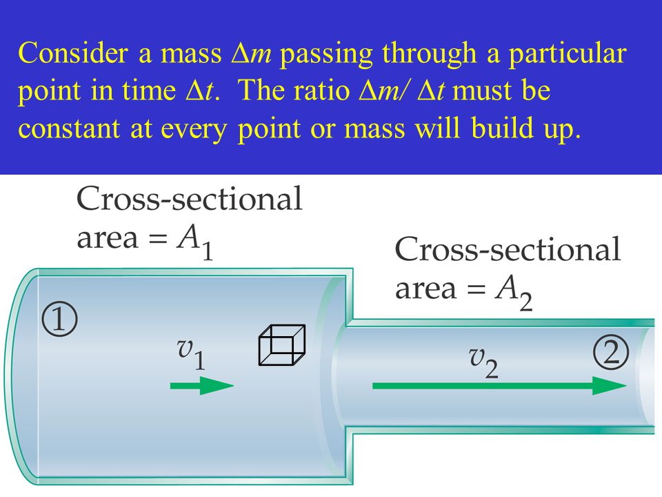 Consider a mass m passing through a particular point in time t
