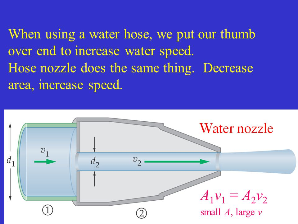 When using a water hose, we put our thumb over end to increase water speed. Hose nozzle does the same thing. Decrease area, increase speed.