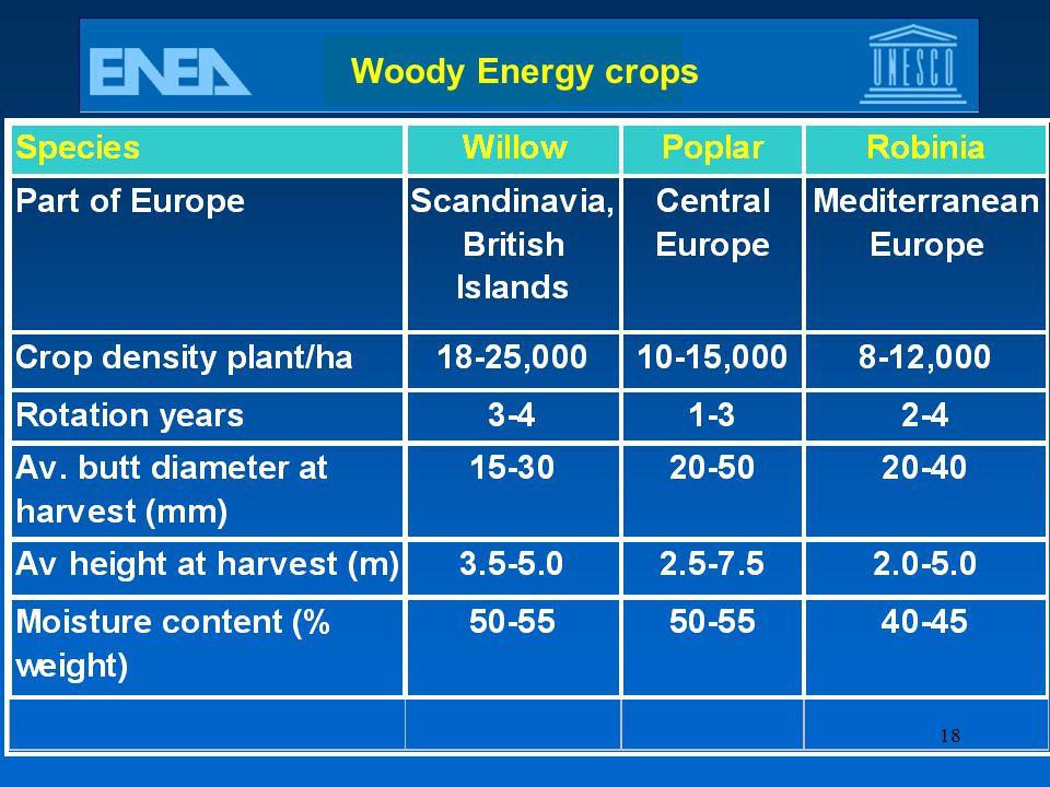 Woody Energy crops