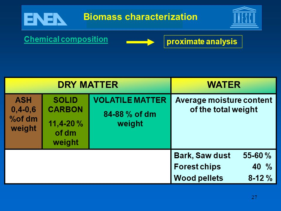 Biomass characterization Average moisture content of the total weight