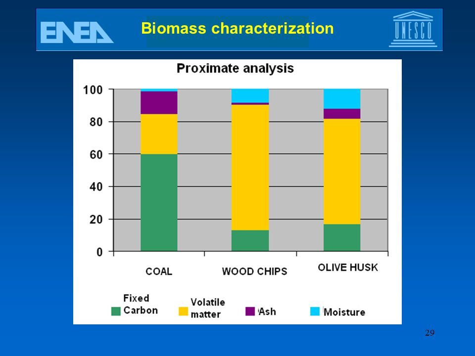 Biomass characterization