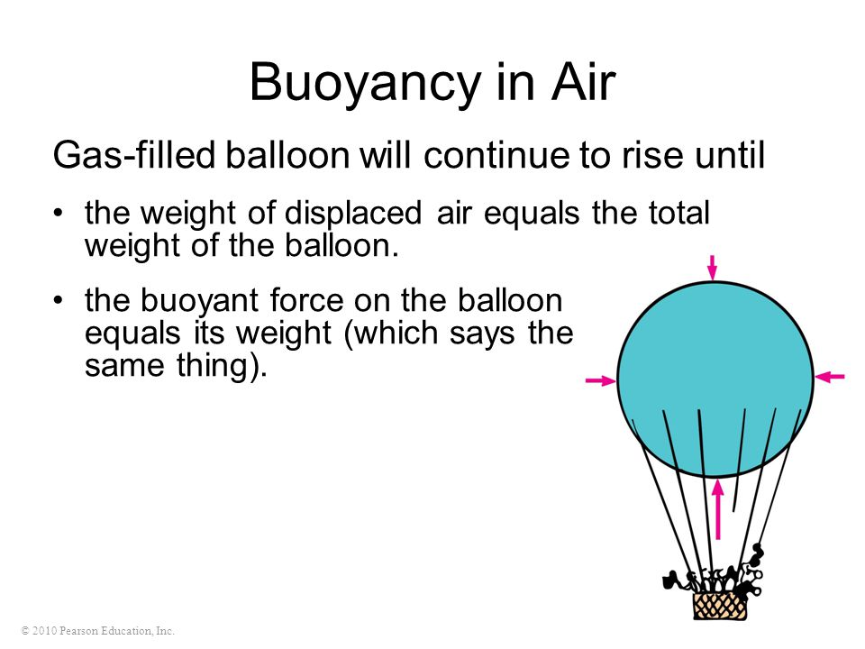 Buoyancy in Air Gas-filled balloon will continue to rise until