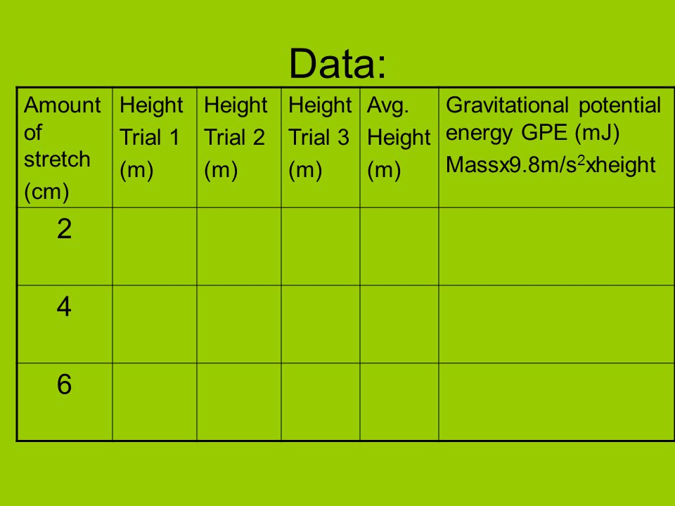 Data: 2 4 6 Amount of stretch (cm) Height Trial 1 (m) Trial 2 Trial 3