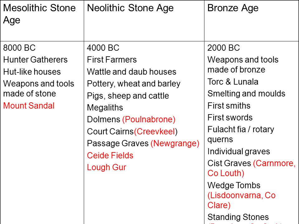 Mesolithic Stone Age Neolithic Stone Age Bronze Age 8000 BC