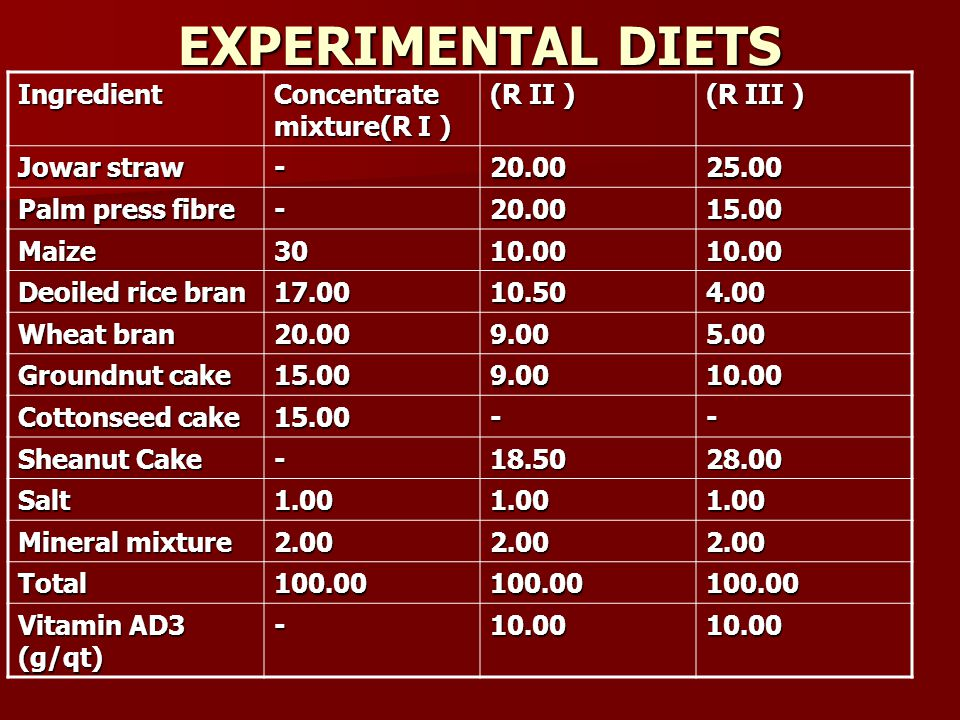 EXPERIMENTAL DIETS Ingredient Concentrate mixture(R I ) (R II )