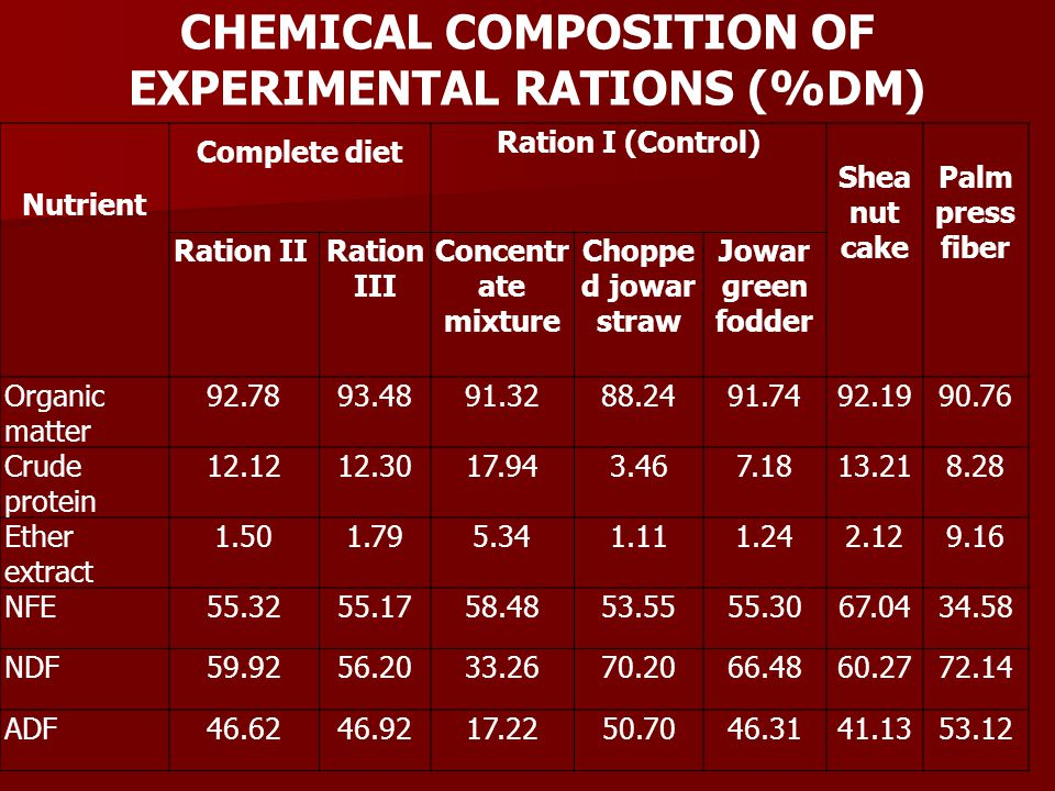 CHEMICAL COMPOSITION OF EXPERIMENTAL RATIONS (%DM)