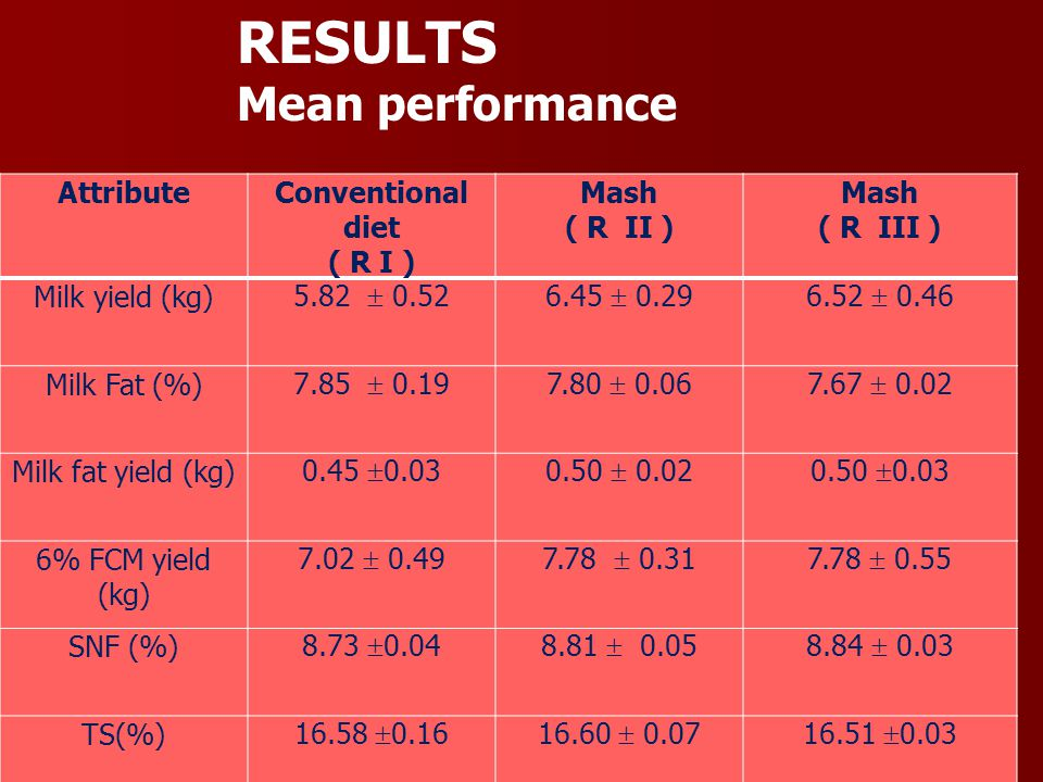 RESULTS Mean performance