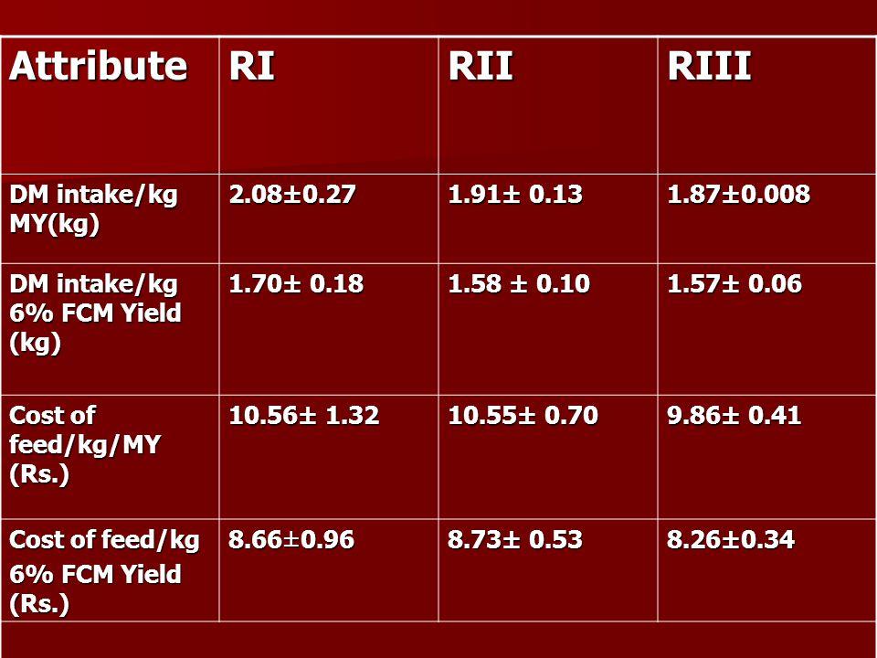 Attribute RI RII RIII DM intake/kg MY(kg) 2.08±0.27 1.91± 0.13