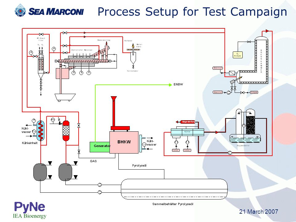 Process Setup for Test Campaign