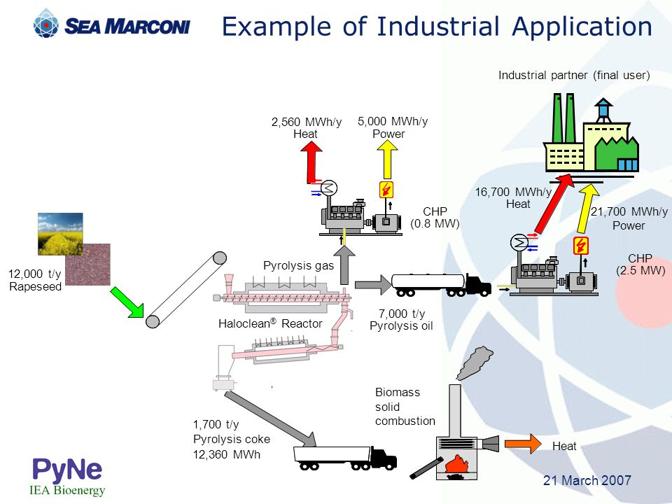 Example of Industrial Application