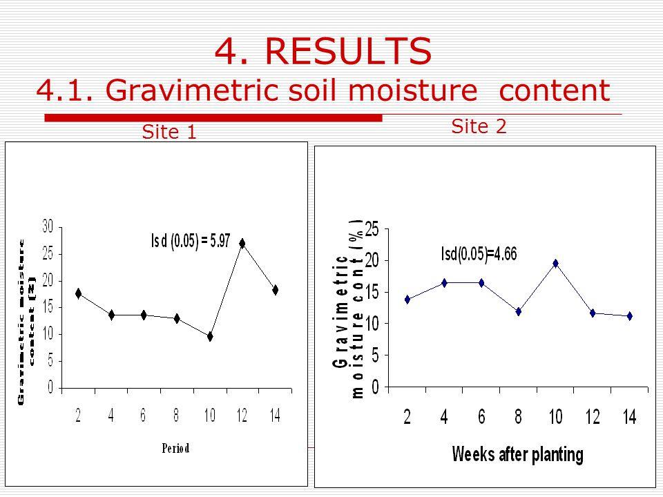 4. RESULTS 4.1. Gravimetric soil moisture content