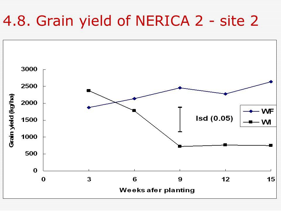 4.8. Grain yield of NERICA 2 - site 2